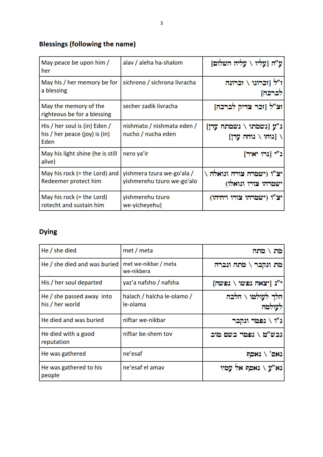 Phrases: Introductory formula, Status, Age, Blessings etc.